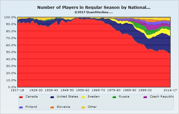 number-of-players-in-regular-season-by-nationality
