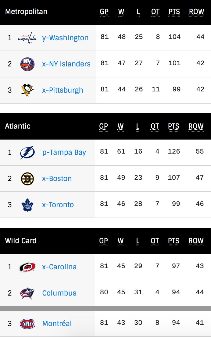 NHL Playoff picture after Thursday
