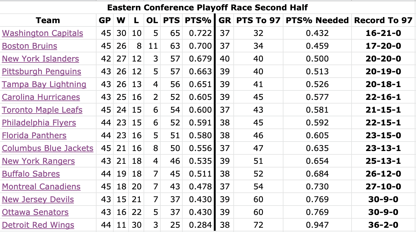 Nhl Playoff Race Which Teams Are In And Which Teams Are In