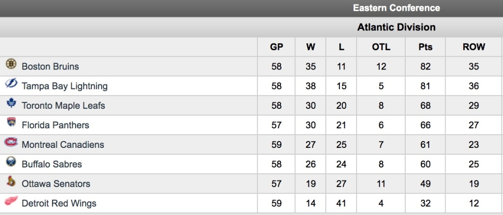 Maple Leafs Johnsson Atlantic standings
