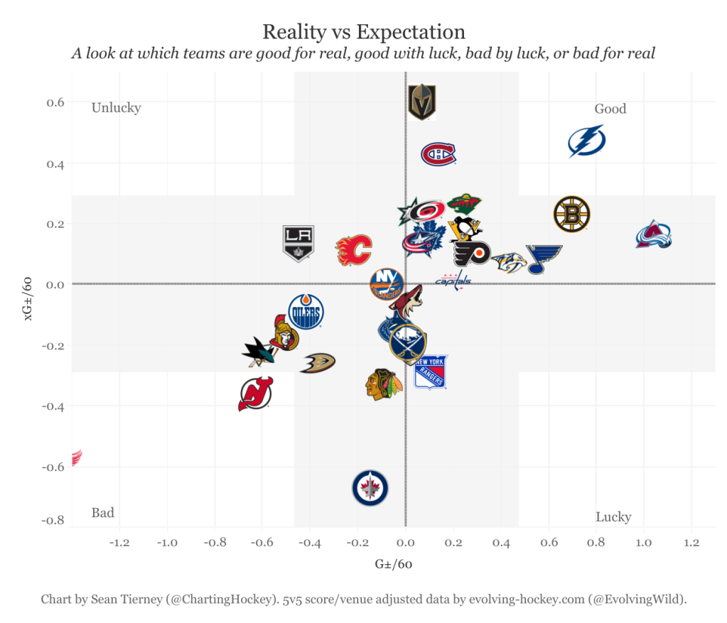 2019-20 Blue Jackets Charting Hockey Evolving Hockey