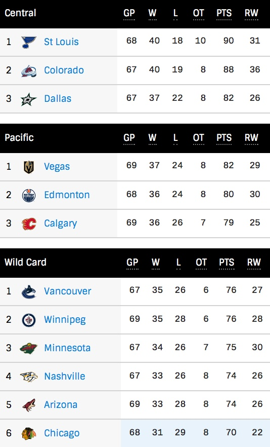 West NHL standings after Friday