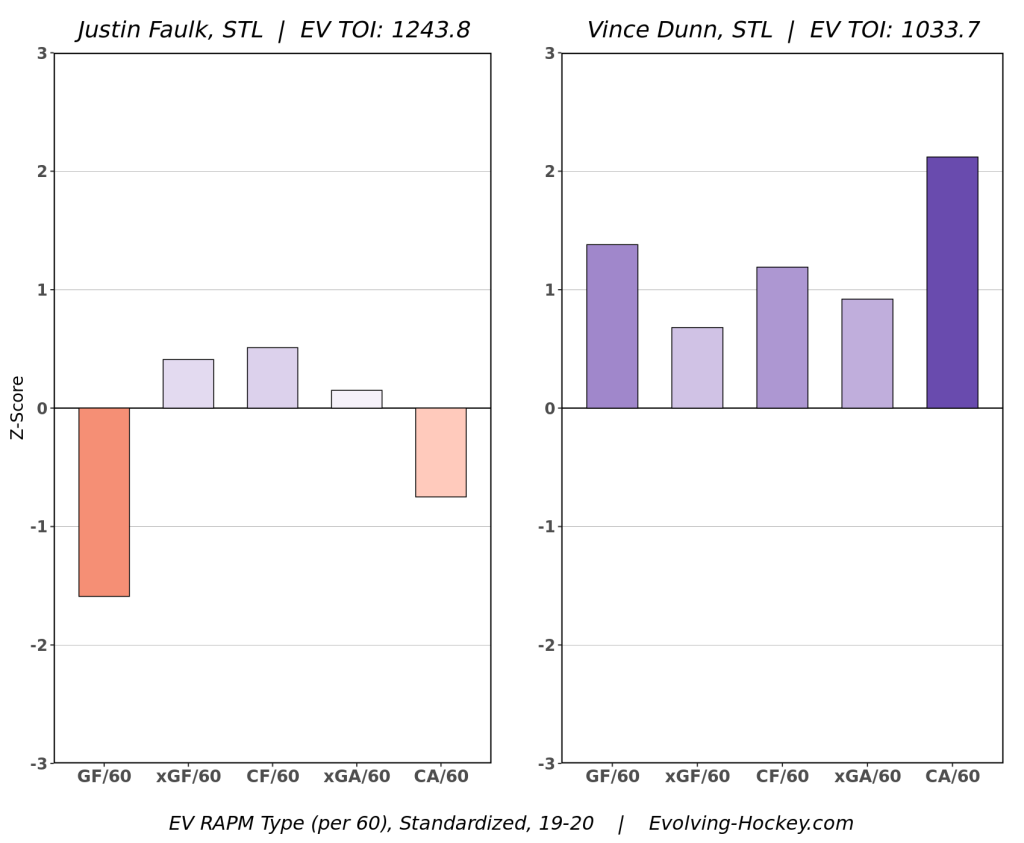 Blues Pietrangelo Dunn vs. Faulk