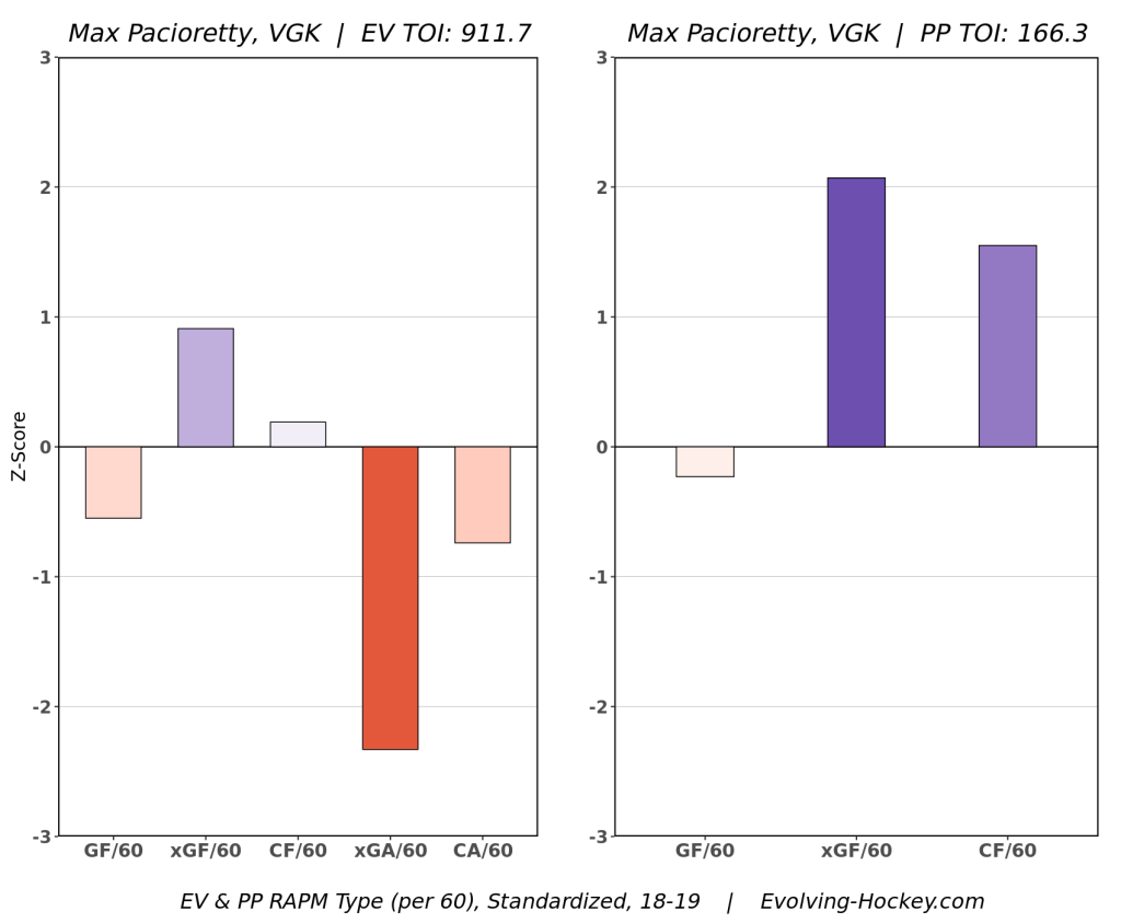 Golden Knights surprises disappointments Pacioretty 2018-19