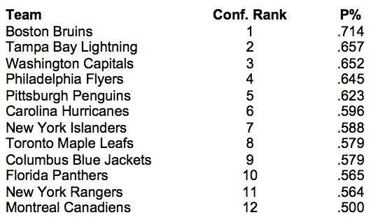NHL return-to-play East top 12