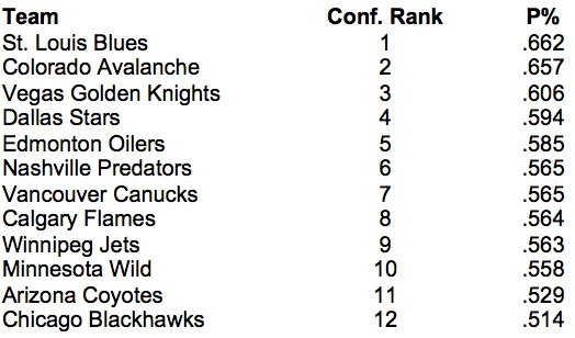NHL return-to-play West top 12