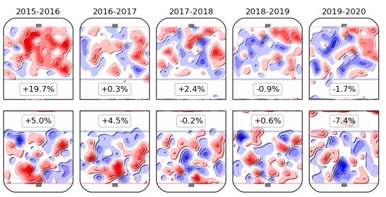 Spezza viz, Perry and other NHL free agents