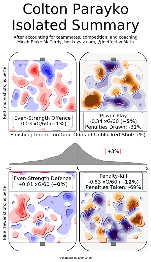 Blues defense without Pietrangelo; Parayko Hockey Viz