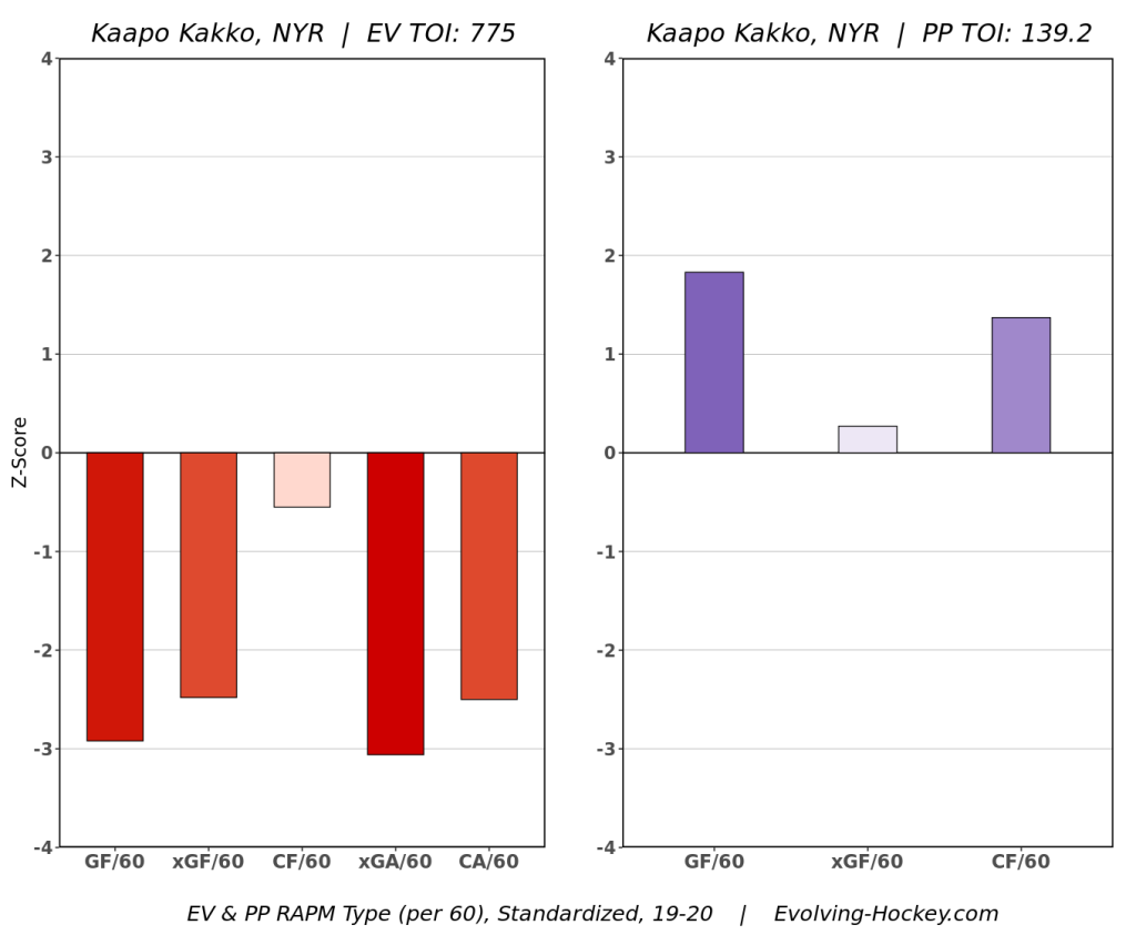 Kakko rough rookie season RAPM