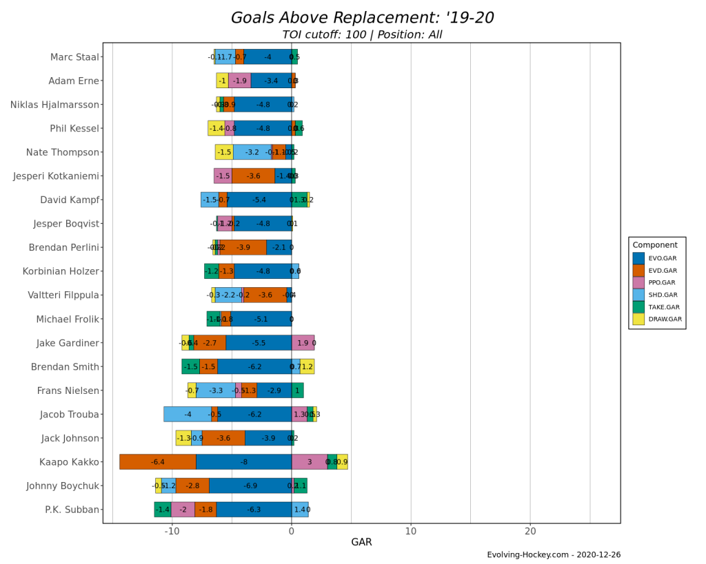 2020-21 Devils preview Evolving Hockey Subban GAR bottom 20