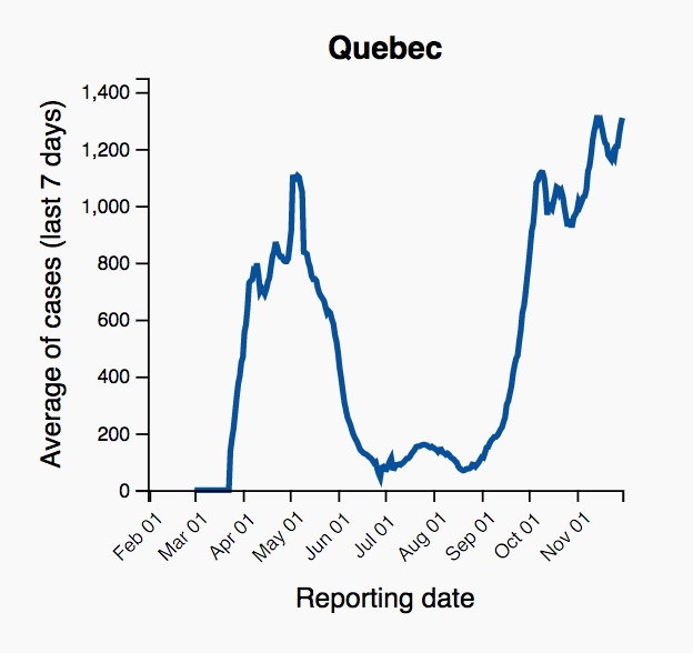QMJHL pauses 2020-21 season until Jan. 3 amid COVID-19 spike in Canada Quebec second wave