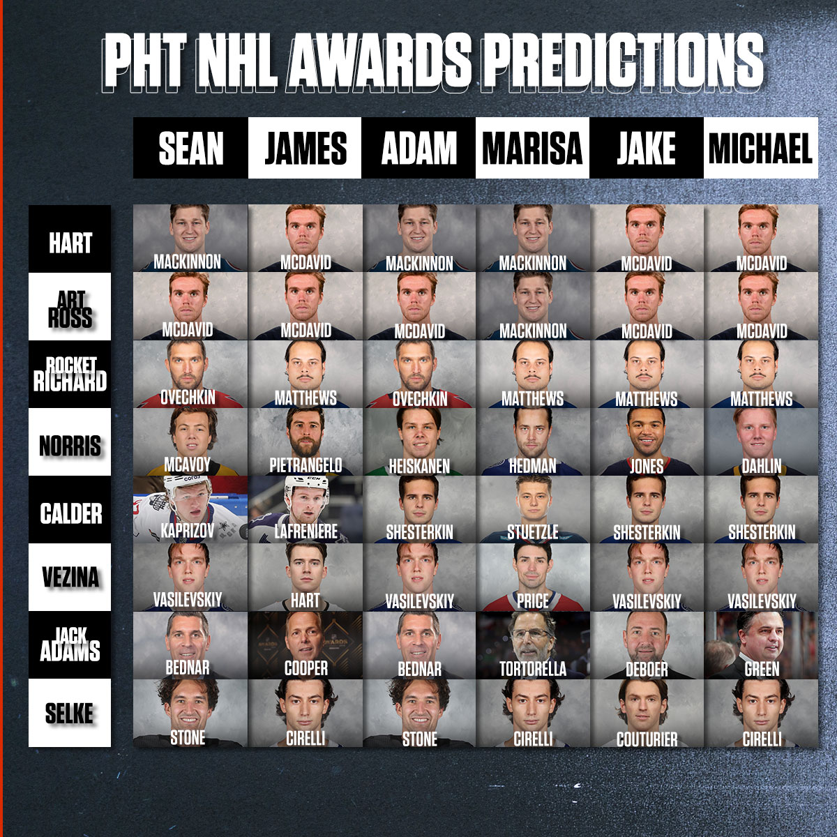 PHT's 2020-21 predictions: NHL Awards, first coach fired, free agent busts - NHL