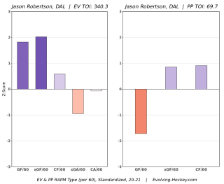 Jason Robertson Dallas Stars RAPM Evolving Hockey Calder Trophy Dark Horse