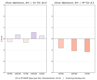 Oliver Wahlstrom RAPM Evolving Hockey 2019-20