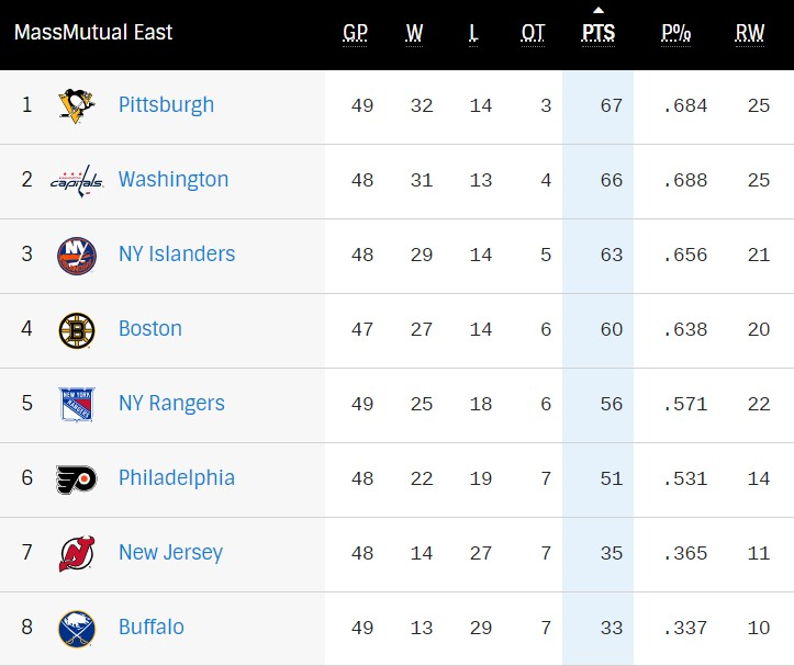 Push for the Playoffs: Key East, Central Division matchups on Tuesday