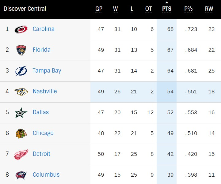 Central Division standings April 25