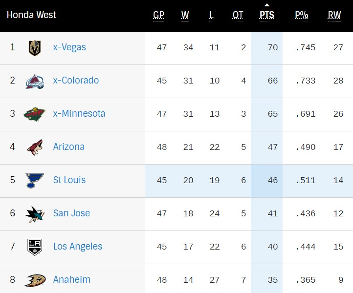 Push for the Playoffs: West Division standings April 25