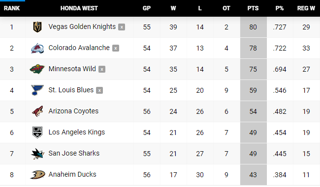 Push for the Playoffs: Three teams left in Presidents' Trophy race