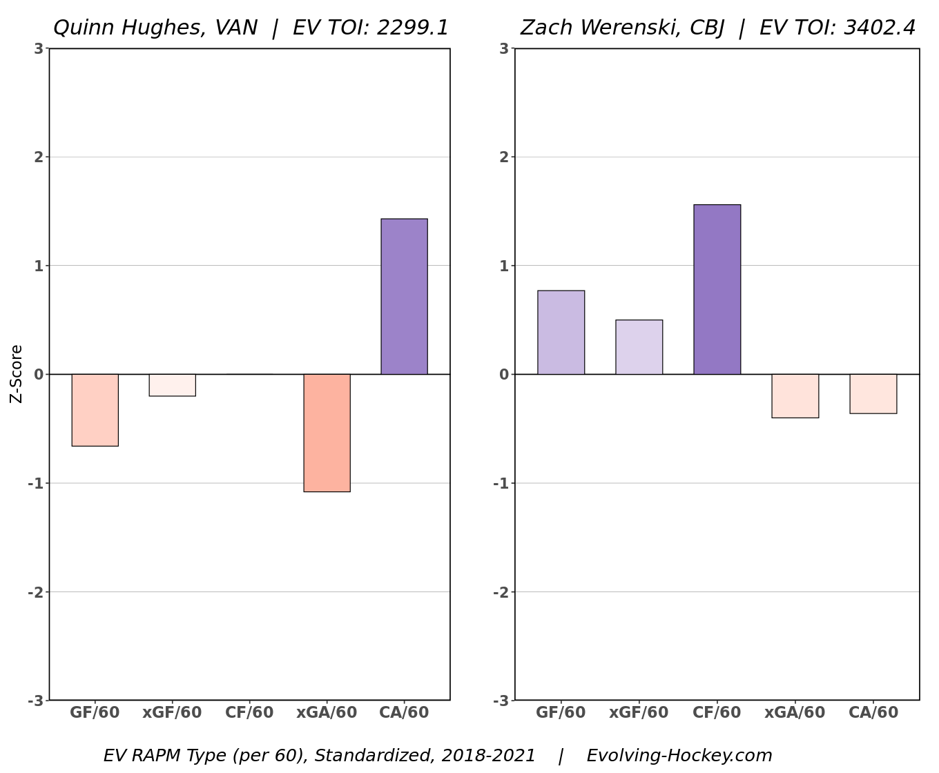 Which other NHL defensemen could sign massive free-agent contracts? Hughes Werenski ev comp