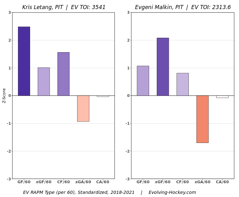Letang, Malkin, other contract years loom for Penguins RAPM three year