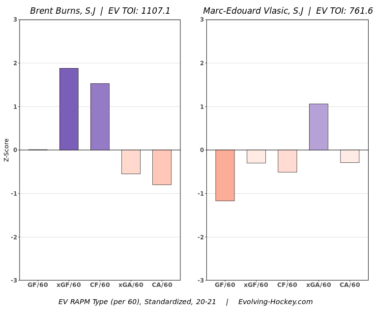Sharks should consider trades, bold experiments to turn things around Burns MEV comparison
